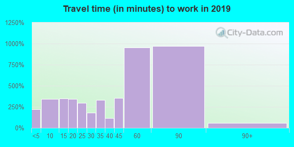 78645 zip code travel time to work (commute)