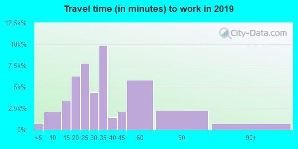 78660 zip code travel time to work (commute)