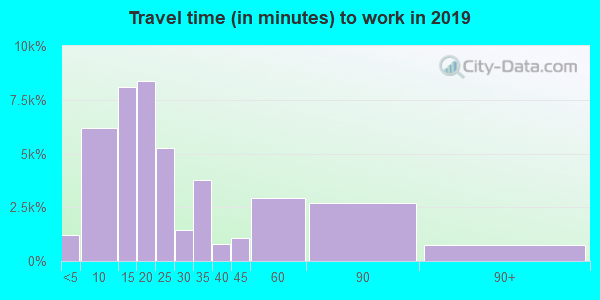 78666 zip code travel time to work (commute)