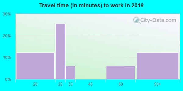 78670 zip code travel time to work (commute)