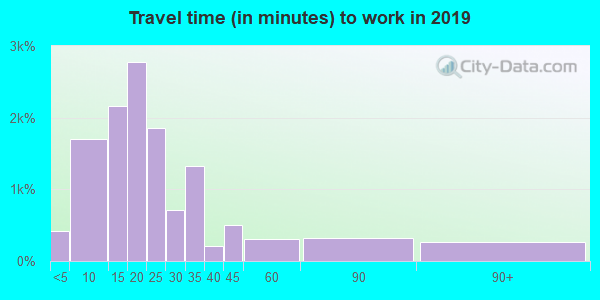 78702 zip code travel time to work (commute)