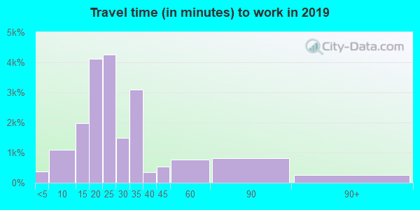 78723 zip code travel time to work (commute)