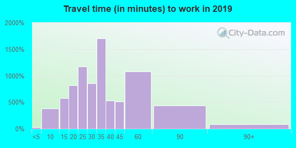 78739 zip code travel time to work (commute)