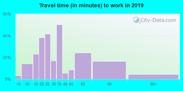 78744 zip code travel time to work (commute)