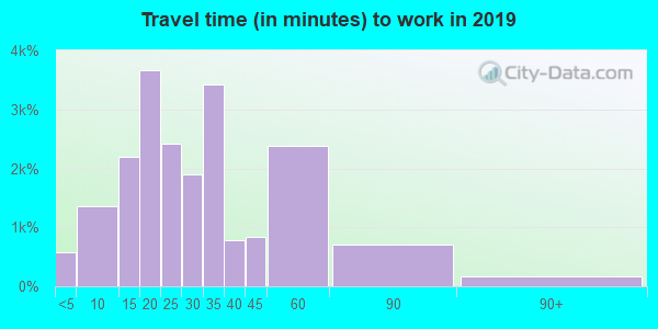 78749 zip code travel time to work (commute)