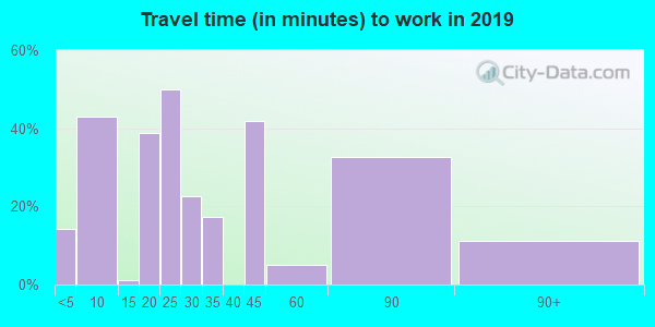 78830 zip code travel time to work (commute)