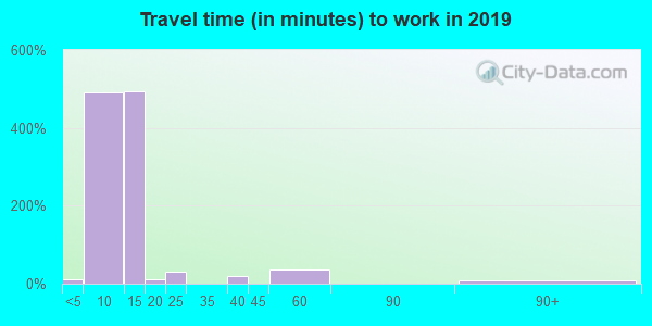 78832 zip code travel time to work (commute)