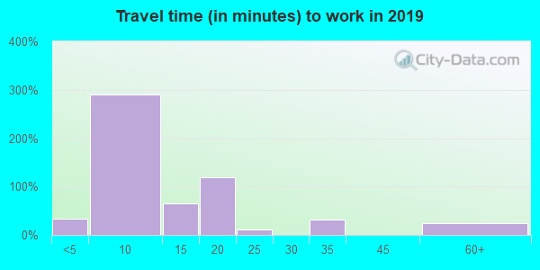 78873 zip code travel time to work (commute)