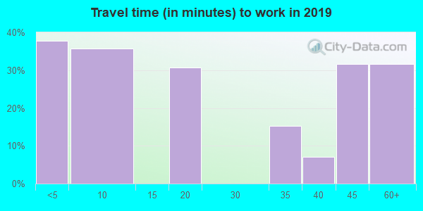 78877 zip code travel time to work (commute)