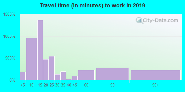 78945 zip code travel time to work (commute)
