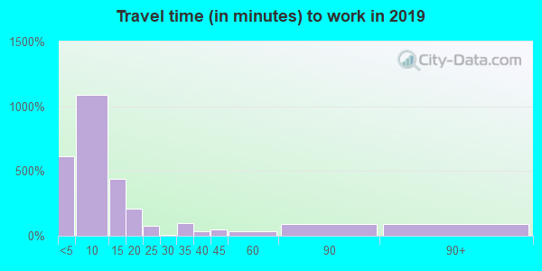 79201 zip code travel time to work (commute)
