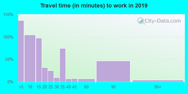 79227 zip code travel time to work (commute)