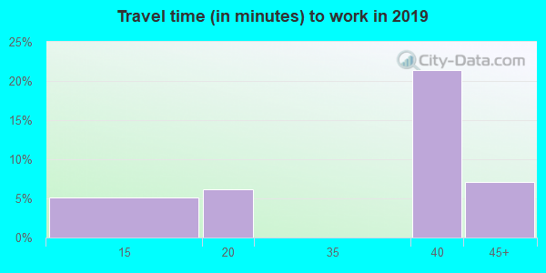 79330 zip code travel time to work (commute)