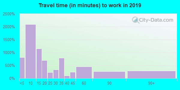 79336 zip code travel time to work (commute)