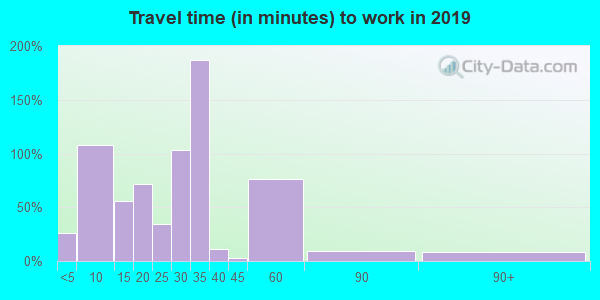 79343 zip code travel time to work (commute)