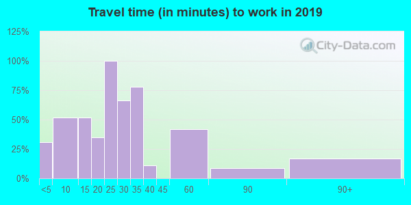 79358 zip code travel time to work (commute)