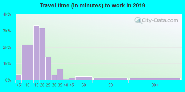79407 zip code travel time to work (commute)