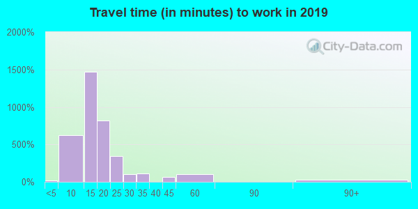 79411 zip code travel time to work (commute)