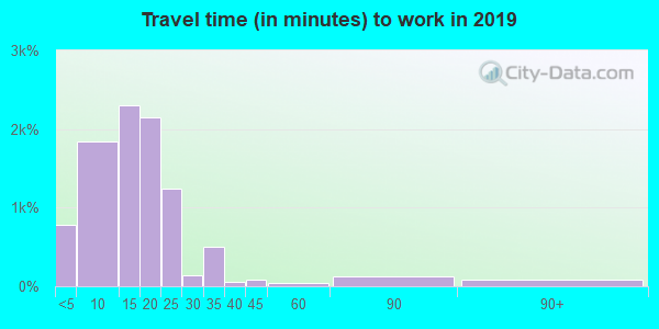 79601 zip code travel time to work (commute)
