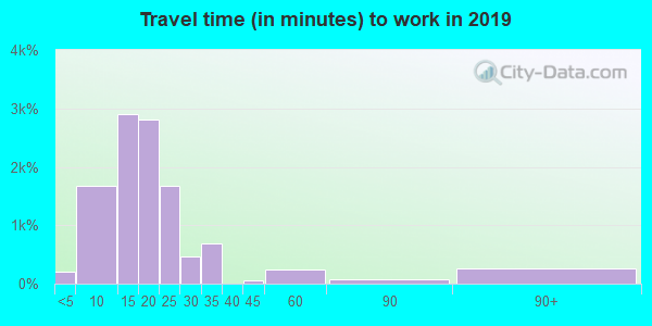 79602 zip code travel time to work (commute)