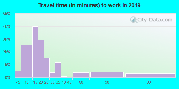 79701 zip code travel time to work (commute)