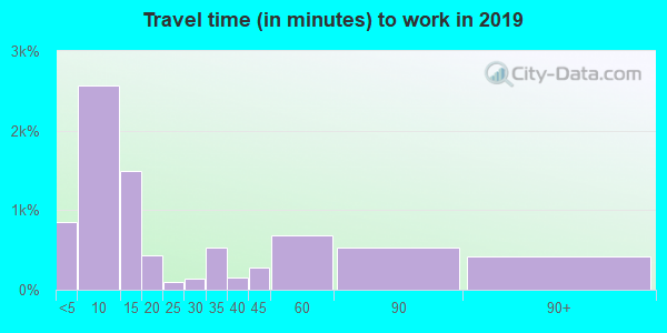 79714 zip code travel time to work (commute)