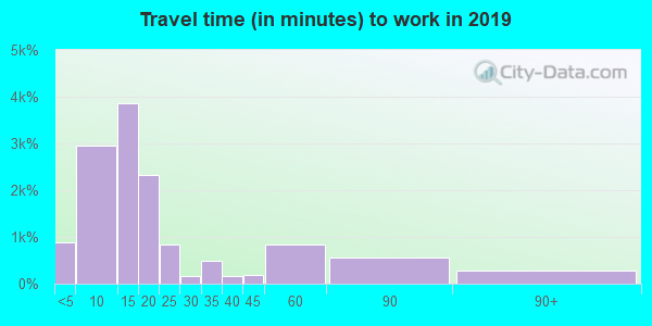 79720 zip code travel time to work (commute)