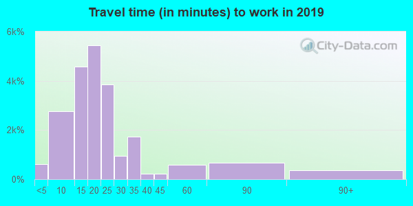 79762 zip code travel time to work (commute)