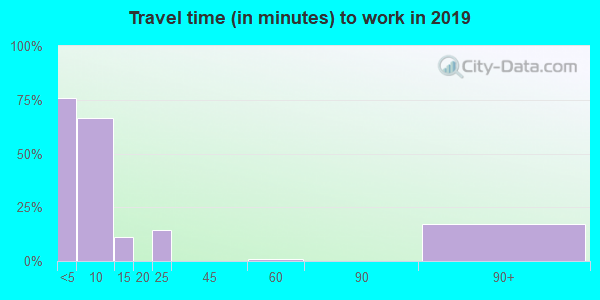 79851 zip code travel time to work (commute)