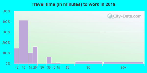 79855 zip code travel time to work (commute)