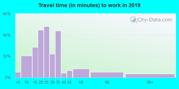 79924 zip code travel time to work (commute)