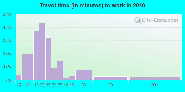 79925 zip code travel time to work (commute)