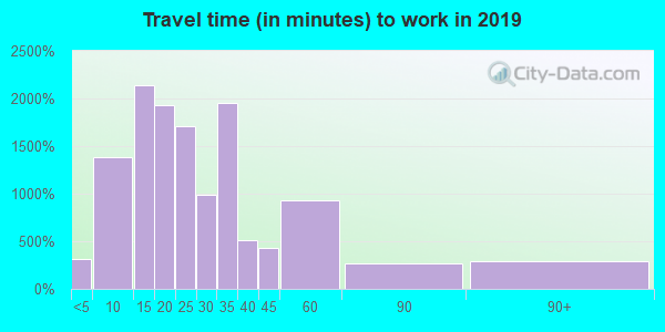 79932 zip code travel time to work (commute)