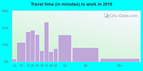 80020 zip code travel time to work (commute)