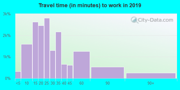 80027 zip code travel time to work (commute)