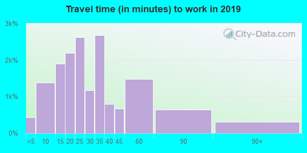 80120 zip code travel time to work (commute)
