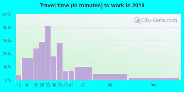 80210 zip code travel time to work (commute)