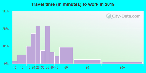 80212 zip code travel time to work (commute)