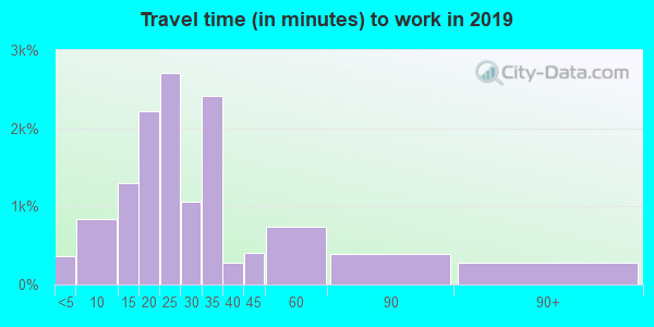 80222 zip code travel time to work (commute)