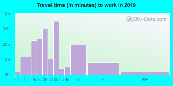 80226 zip code travel time to work (commute)