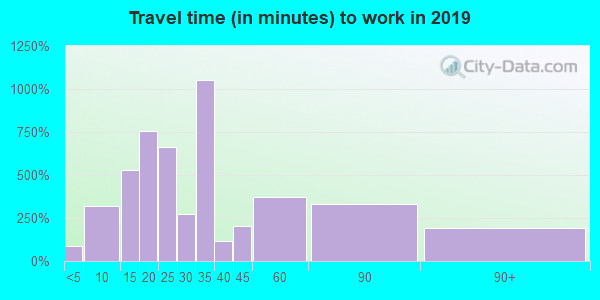 80235 zip code travel time to work (commute)