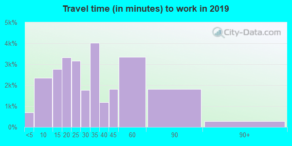 80504 zip code travel time to work (commute)