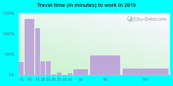 80517 zip code travel time to work (commute)
