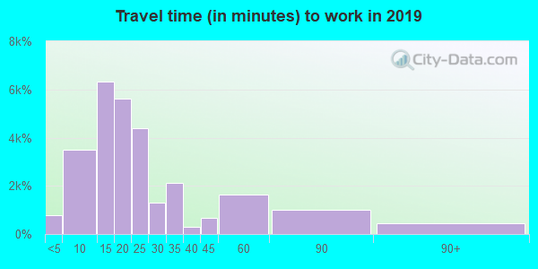 80525 zip code travel time to work (commute)