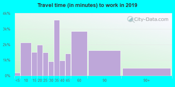 80601 zip code travel time to work (commute)