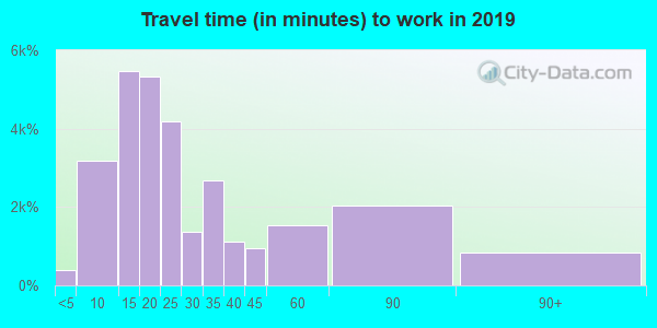 80634 zip code travel time to work (commute)