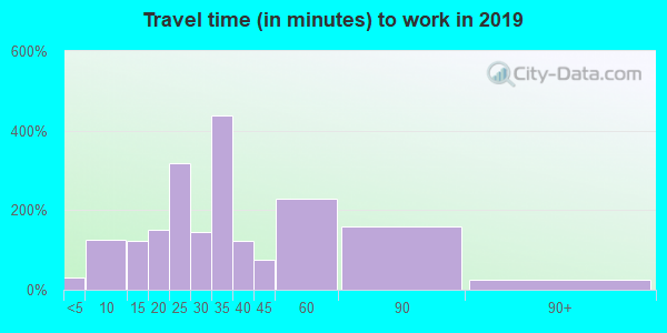 80651 zip code travel time to work (commute)