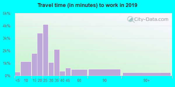 80911 zip code travel time to work (commute)