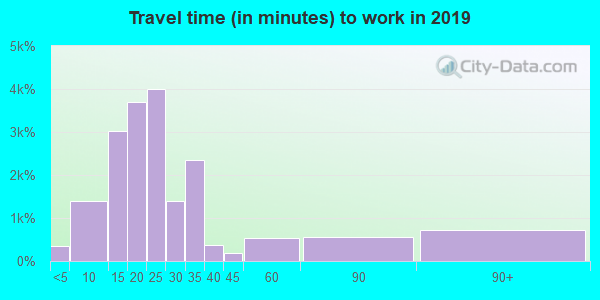 80916 zip code travel time to work (commute)