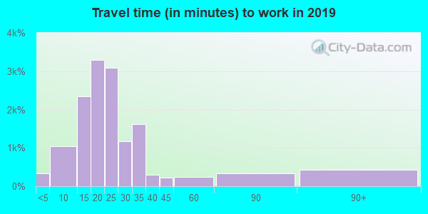 80917 zip code travel time to work (commute)